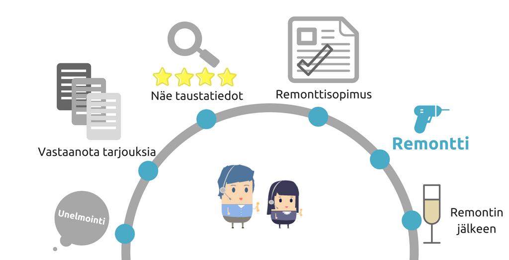 Urakkamaailma.fi on mukana koko remontin elinkaaressa
