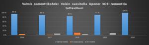 Lähde: Uponor KOTI -asiakastyytyväisyyskysely 2016-2020